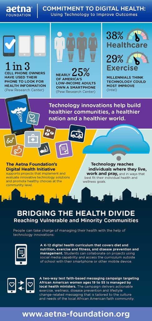 aetnas-digital-health-care-technology